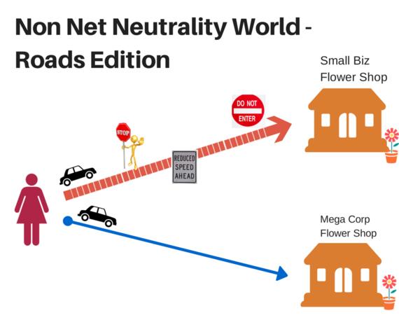 Non-net-neutrality road edition