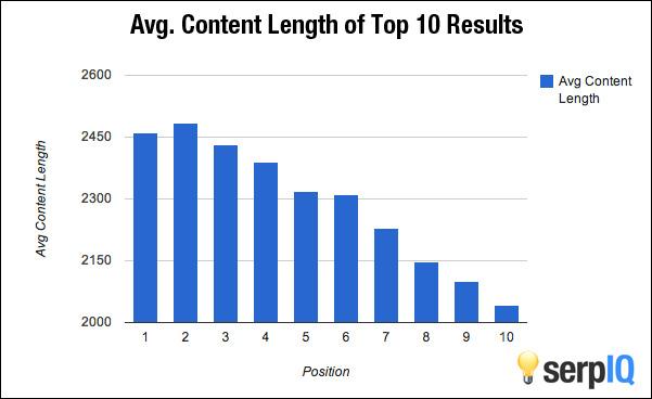 Serpiq chart of content length.jpeg