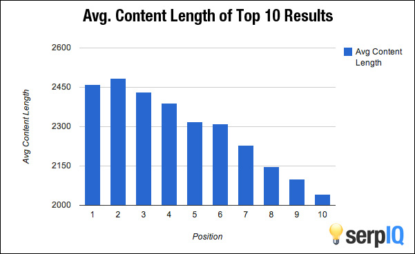 Serpiq chart of content length.jpeg